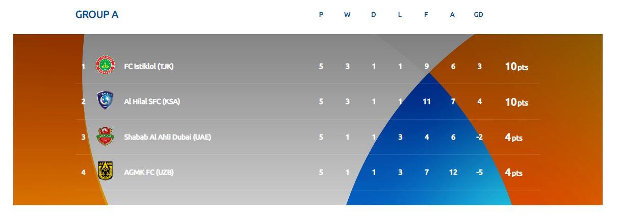 حریفان تیمهای ایرانی صعود کرده به مرحله حذفیاسیا؛پرسپولیس به استقلال رسید؟